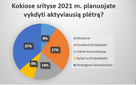 Apklausa: komunikacijos agentūrų vadovai 2021 metus mato optimistiškai, didžiausias 3 metų potencialas – socialinė atsakomybė